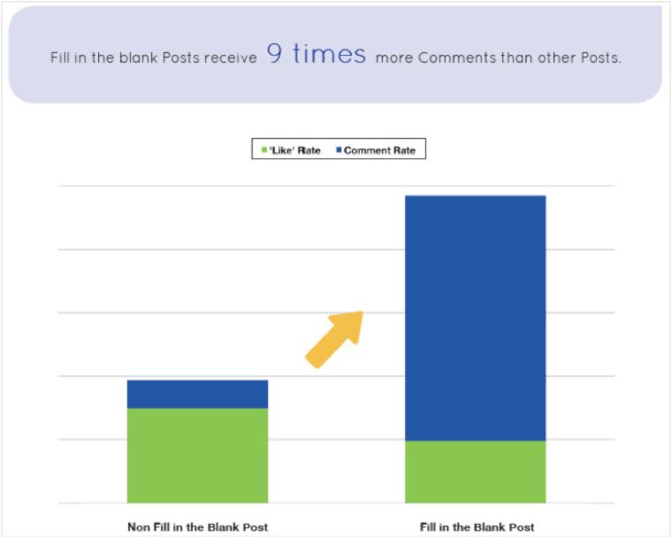 facebook bericht structuur